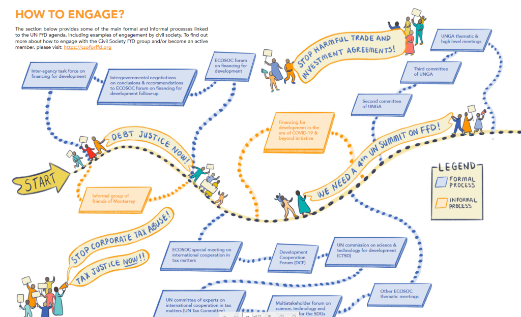 A visual map on how to engage with the Financing for Development process, you can find the full description in the text of the Toolkit page 29
